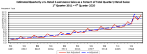eCommerce trends 4th qtr 2020